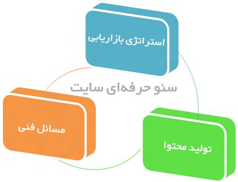 10 راه کلیدی برای افزایش سئو داخلی در طراحی سایت – قسمت دوم